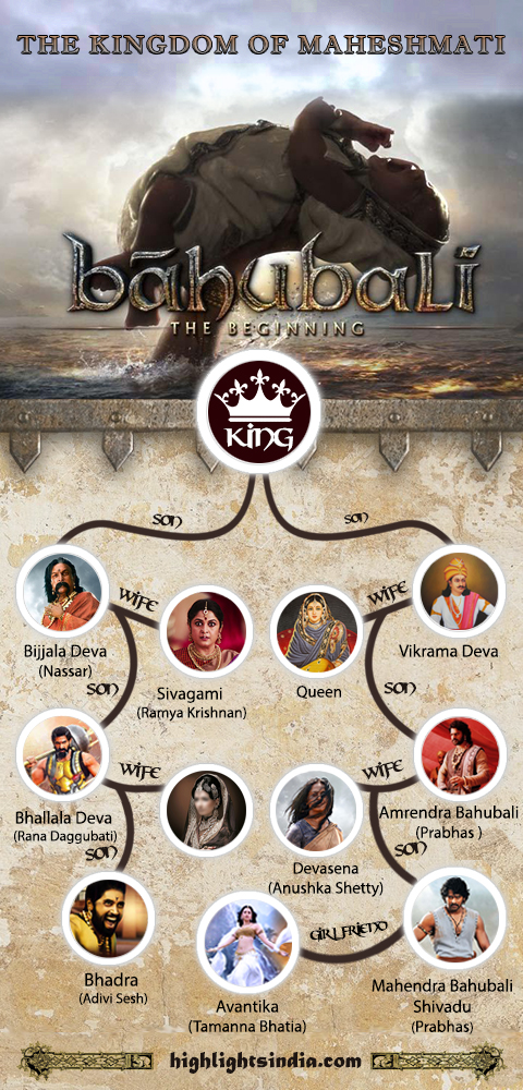 bahubali family tree